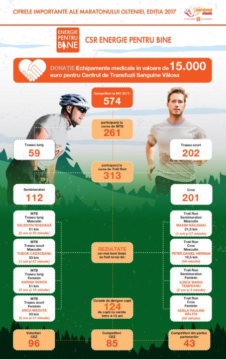 Newsletter Maraton Romana
