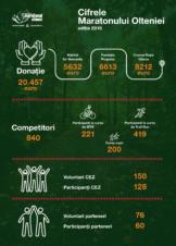 Cifrele Maratonului Olteniei, editia 2019